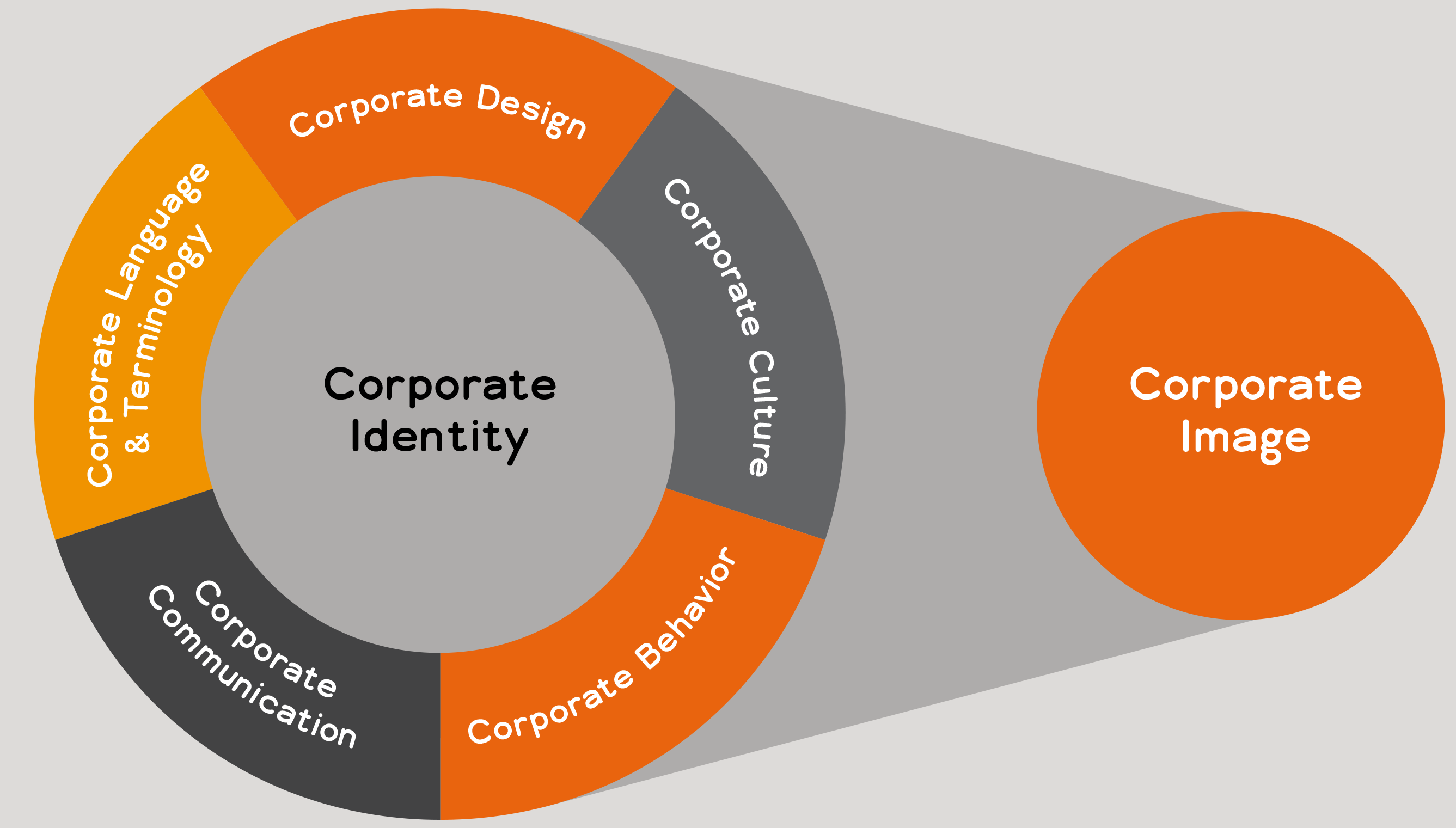 Corporate language part of corporate identity